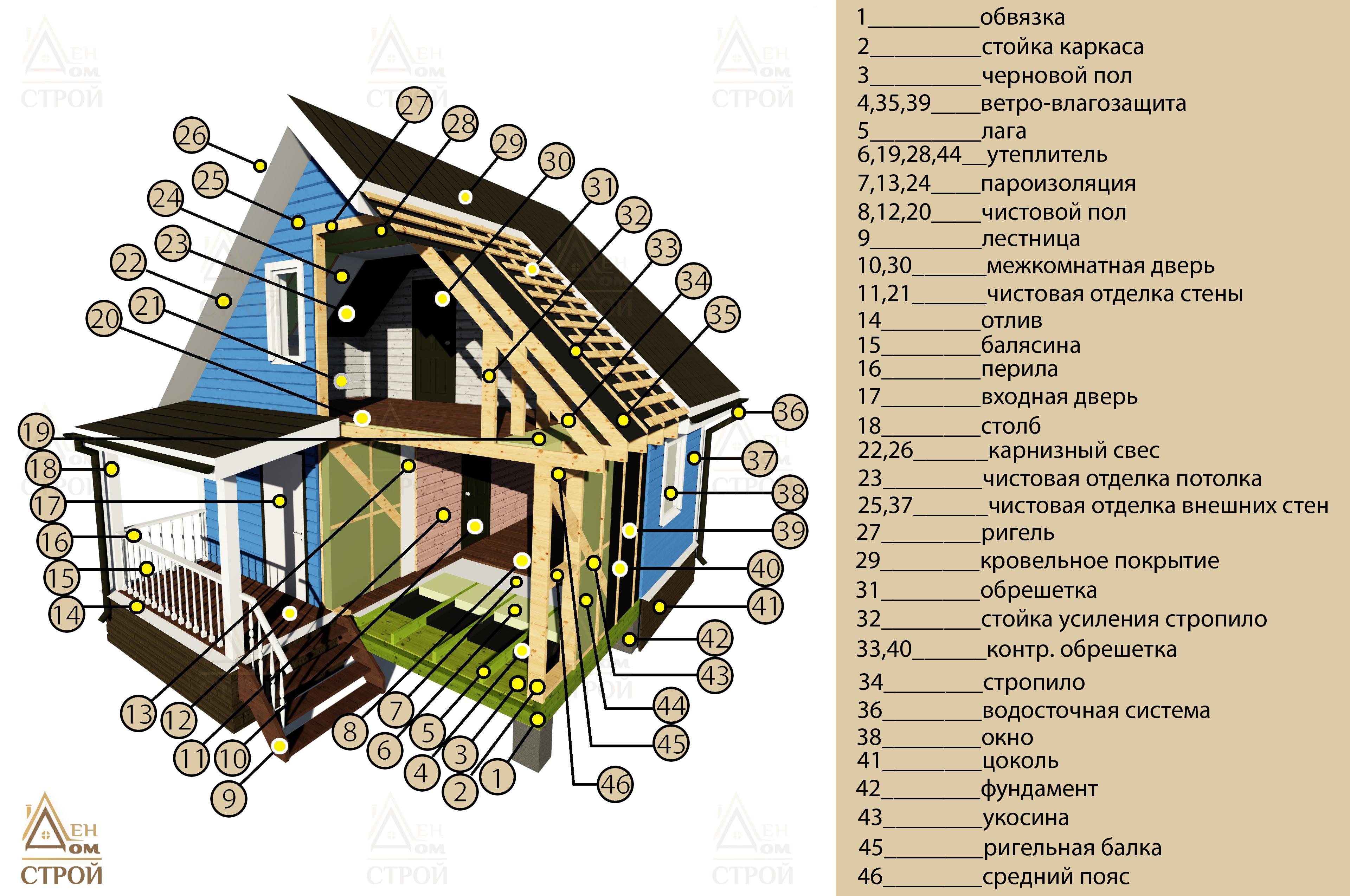 технология производства дома